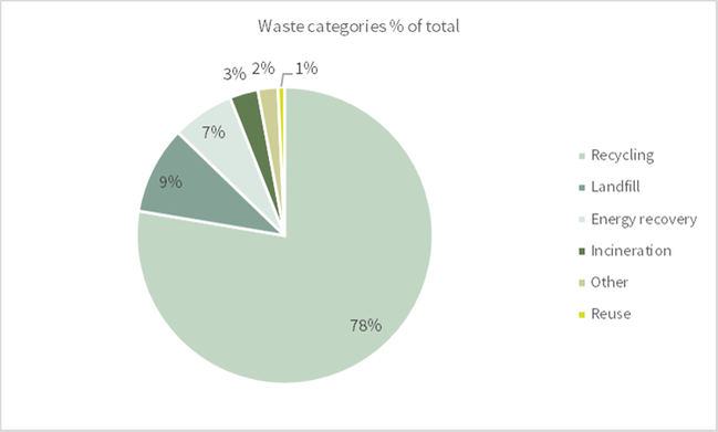 Waste categories