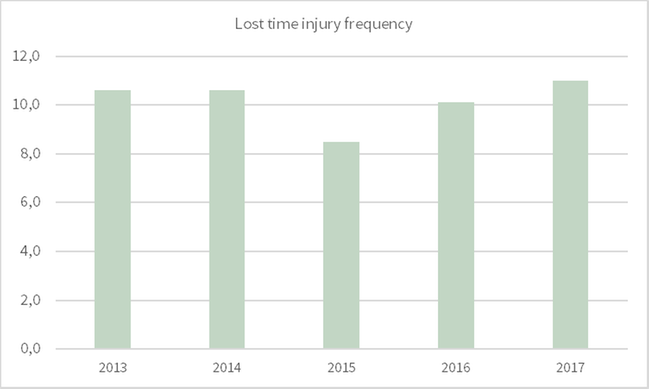 Lost time injury frequency