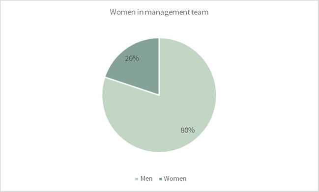 Women in management team