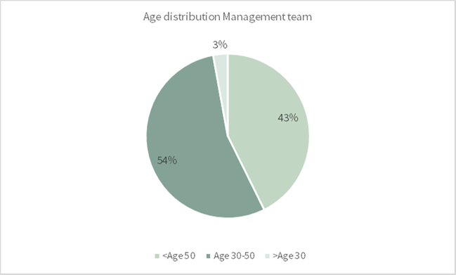 Age management team