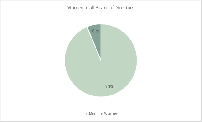 Women in all board of directors