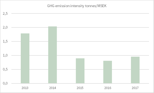 GHG emission intensity