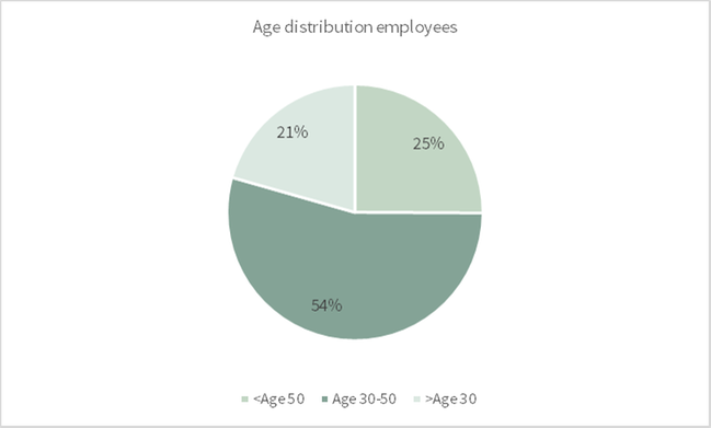 Age employees