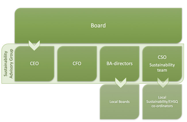 Board, Sustainability Advisory Group